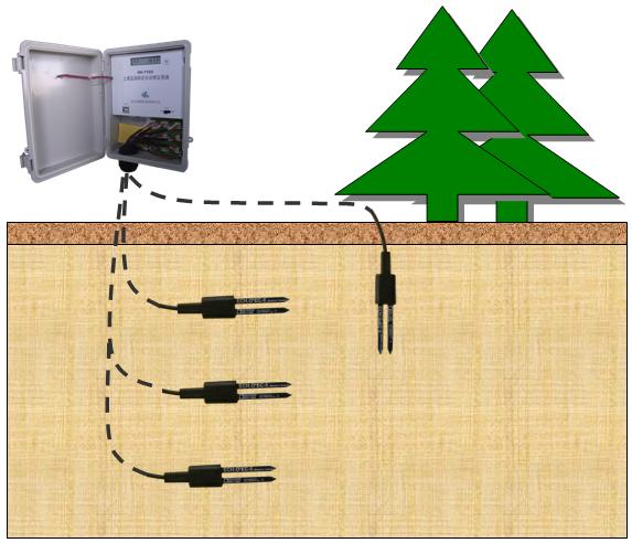 土壤墑情監測儀-土壤溫濕度自動測量監測系統